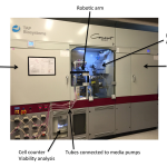 The CompacT SelecT automated cell culture platform allows standardization and scale-up of iPSCs and their differentiated progeny. Some key features and components of the system are highlighted with arrows. HTS, High-throughput screening.